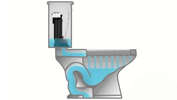 Why Does Toilet Flush Slow?